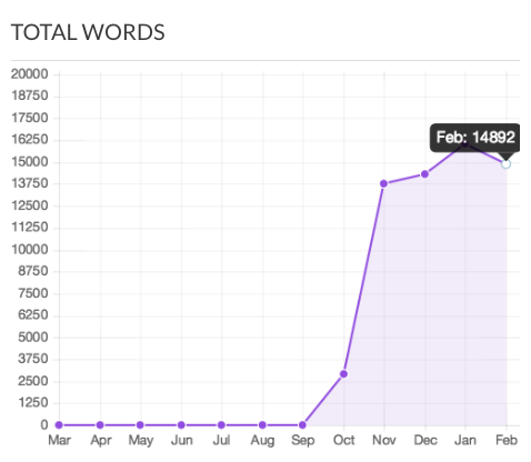 School_word_count_sample.png